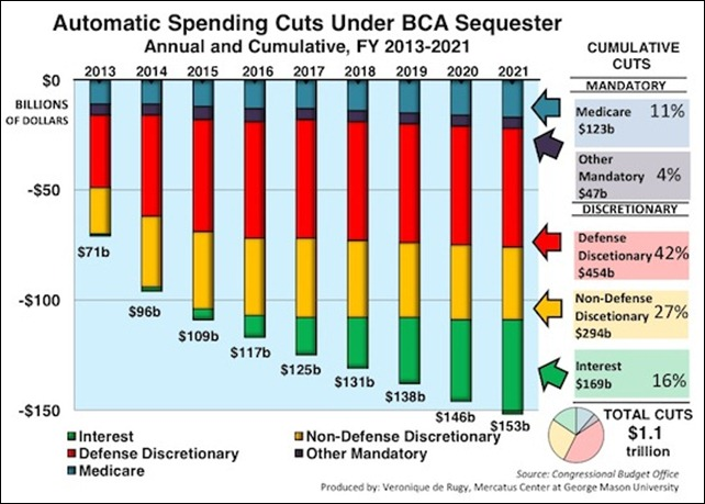 automatic federal spending cuts - 550×393